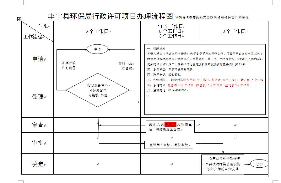 环保局行政许可流程图
