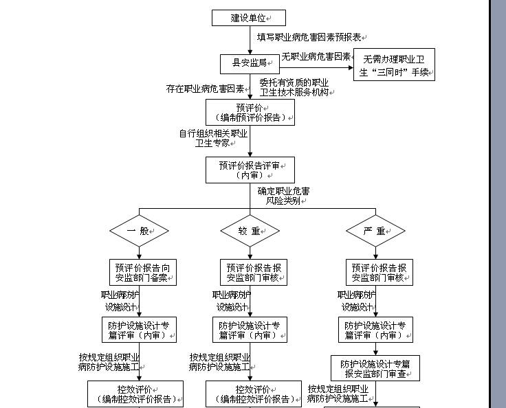 安监局行政许可流程图