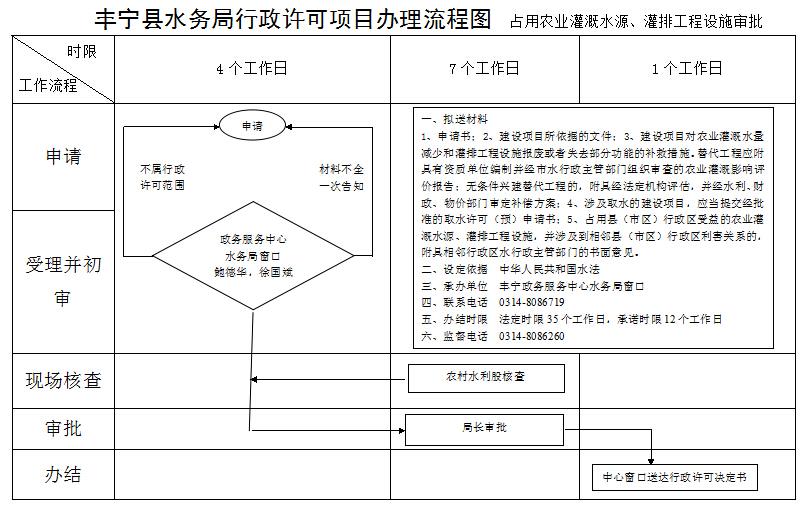 水务局行政许可流程图