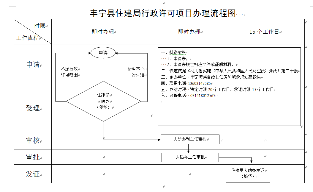 住建局行政许可流程图
